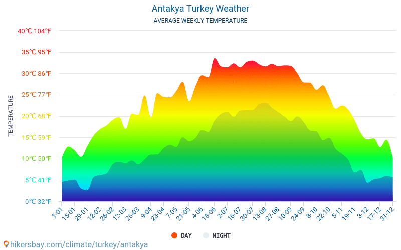 Antakya - Average Monthly temperatures and weather 2015 - 2018 Average temperature in Antakya over the years. Average Weather in Antakya, Turkey.