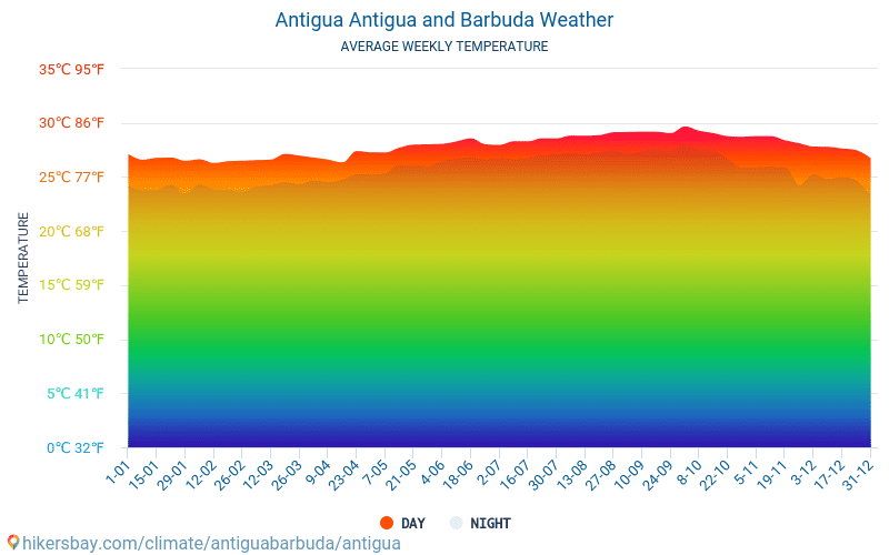 Antigua - Average Monthly temperatures and weather 2015 - 2018 Average temperature in Antigua over the years. Average Weather in Antigua, Antigua and Barbuda.