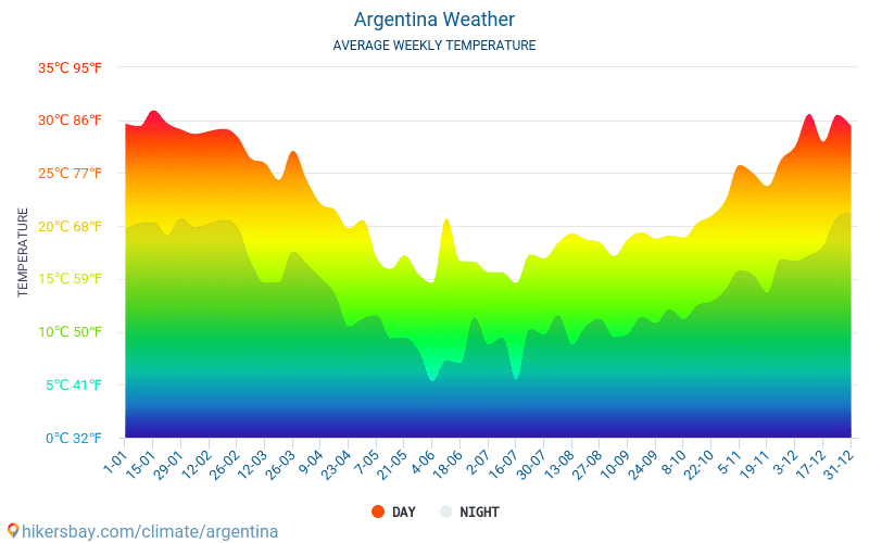 Argentina - Average Monthly temperatures and weather 2015 - 2018 Average temperature in Argentina over the years. Average Weather in Argentina.