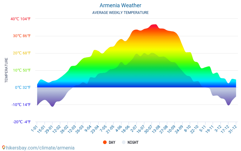 Armenia - Average Monthly temperatures and weather 2015 - 2018 Average temperature in Armenia over the years. Average Weather in Armenia.