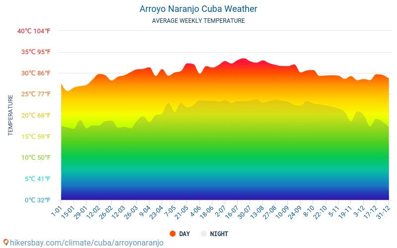 阿羅約納蘭霍 - 平均每月气温和天气 2015 - 2018 平均温度在 阿羅約納蘭霍 多年来。 阿羅約納蘭霍, 古巴 中的平均天气。