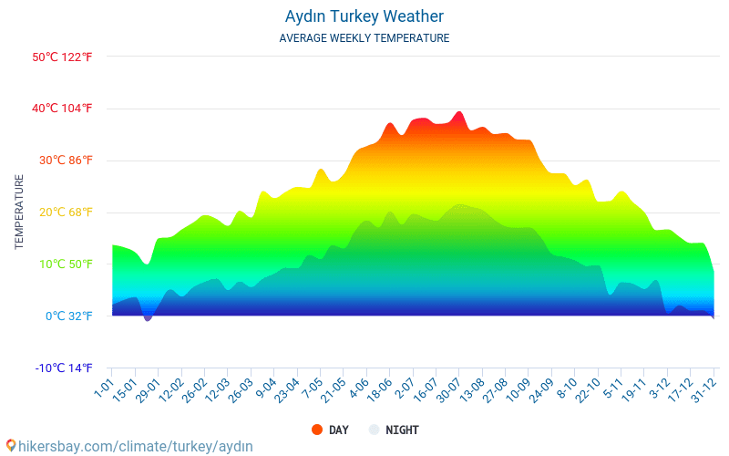 Aydın - Average Monthly temperatures and weather 2015 - 2018 Average temperature in Aydın over the years. Average Weather in Aydın, Turkey.
