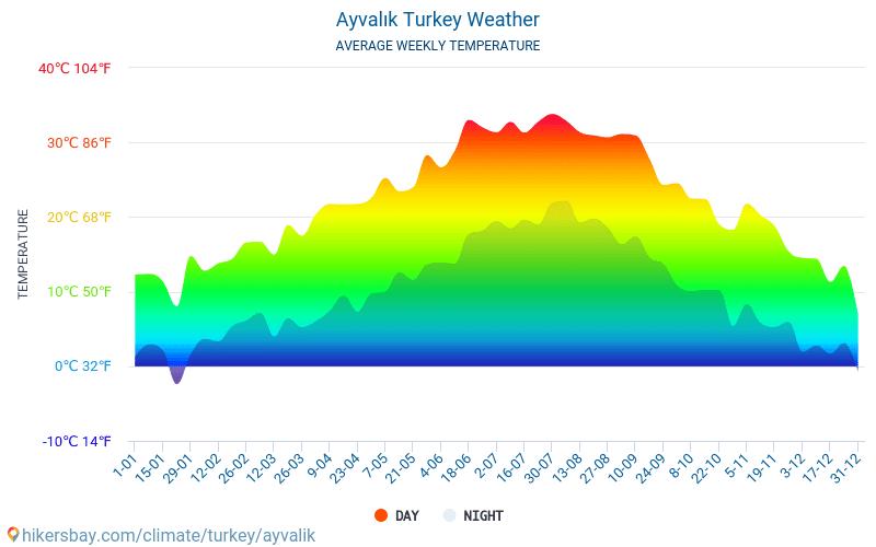 Ayvalık - Average Monthly temperatures and weather 2015 - 2018 Average temperature in Ayvalık over the years. Average Weather in Ayvalık, Turkey.