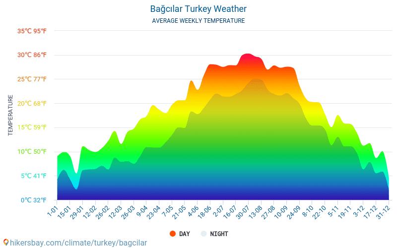 Bağcılar - ממוצעי טמפרטורות חודשיים ומזג אוויר 2015 - 2018 טמפ ממוצעות Bağcılar השנים. מזג האוויר הממוצע ב- Bağcılar, טורקיה.