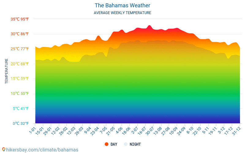 The Bahamas - Average Monthly temperatures and weather 2015 - 2018 Average temperature in The Bahamas over the years. Average Weather in The Bahamas.