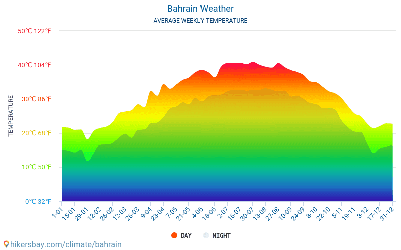 Bahrain - Average Monthly temperatures and weather 2015 - 2018 Average temperature in Bahrain over the years. Average Weather in Bahrain.