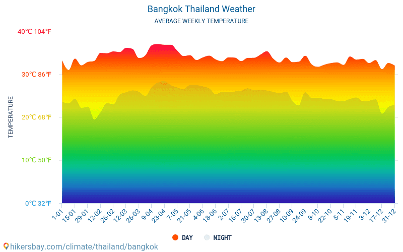 Bangkok - Average Monthly temperatures and weather 2015 - 2018 Average temperature in Bangkok over the years. Average Weather in Bangkok, Thailand.