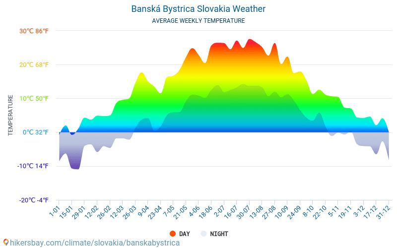 Banská Bystrica - Ortalama aylık sıcaklık ve hava durumu 2015 - 2018 Yıl boyunca ortalama sıcaklık Banská Bystrica içinde. Ortalama hava Banská Bystrica, Slovakya içinde.