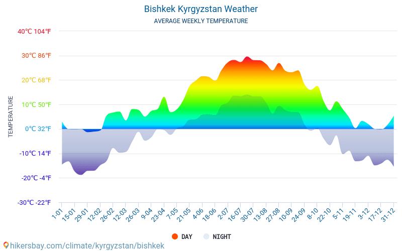 Bisjkek - Gemiddelde maandelijkse temperaturen en weer 2015 - 2018 Gemiddelde temperatuur in de Bisjkek door de jaren heen. Het gemiddelde weer in Bisjkek, Kirgizië.