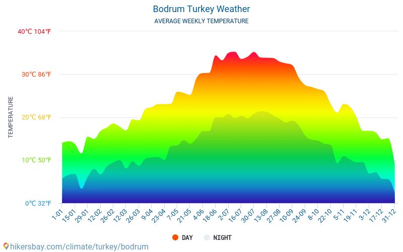 Bodrum - Average Monthly temperatures and weather 2015 - 2019 Average temperature in Bodrum over the years. Average Weather in Bodrum, Turkey.