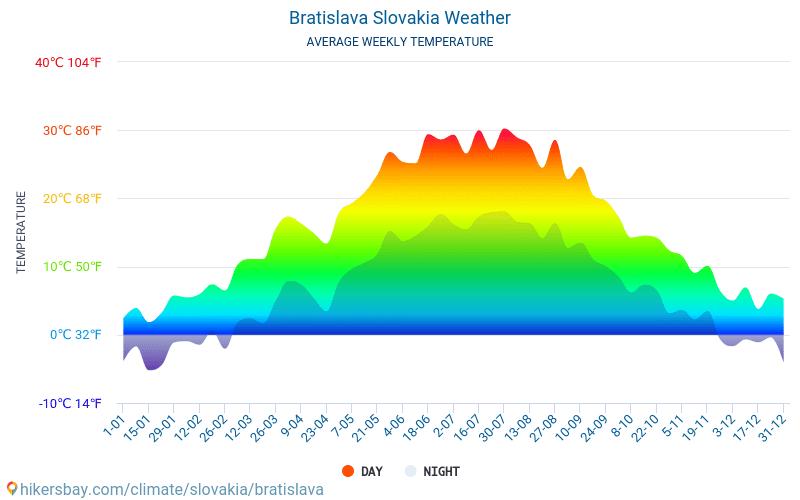 Bratislava - Genomsnittliga månatliga temperaturer och väder 2015 - 2018 Medeltemperaturen i Bratislava under åren. Genomsnittliga vädret i Bratislava, Slovakien.