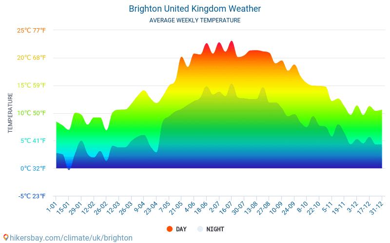 Брайтон - Среднемесячные значения температуры и Погода 2015 - 2018 Средняя температура в Брайтон с годами. Средняя Погода в Брайтон, Великобритания.