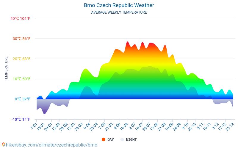 Брно - Среднемесячные значения температуры и Погода 2015 - 2018 Средняя температура в Брно с годами. Средняя Погода в Брно, Чехия.