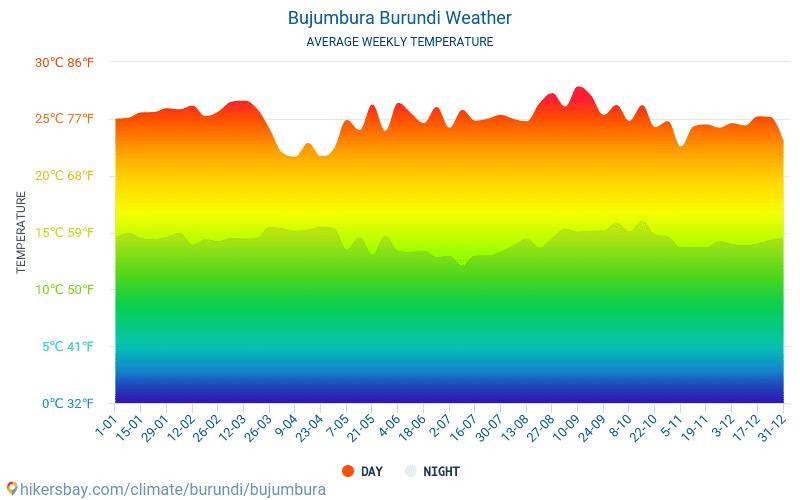 Bujumbura - Average Monthly temperatures and weather 2015 - 2018 Average temperature in Bujumbura over the years. Average Weather in Bujumbura, Burundi.