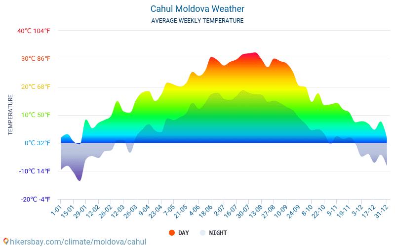 Кахул - Средните месечни температури и времето 2015 - 2018 Средната температура в Кахул през годините. Средно време в Кахул, Молдова.