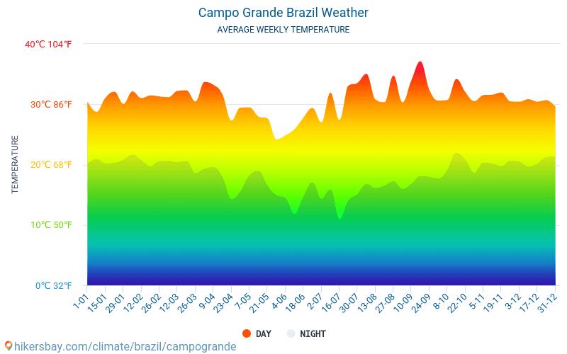 Campo Grande - Monatliche Durchschnittstemperaturen und Wetter 2015 - 2019 Durchschnittliche Temperatur im Campo Grande im Laufe der Jahre. Durchschnittliche Wetter in Campo Grande, Brasilien.