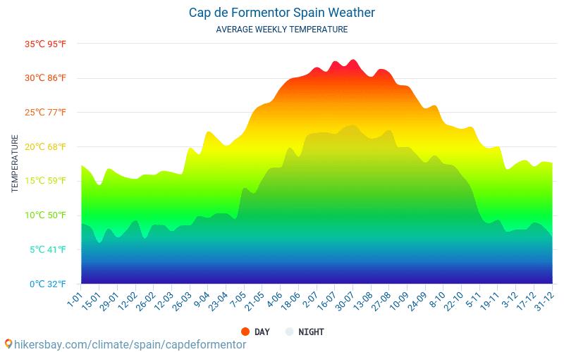 Kapp Formentor - Gjennomsnittlig månedlig temperaturen og været 2015 - 2019 Gjennomsnittstemperaturen i Kapp Formentor gjennom årene. Gjennomsnittlige været i Kapp Formentor, Spania.