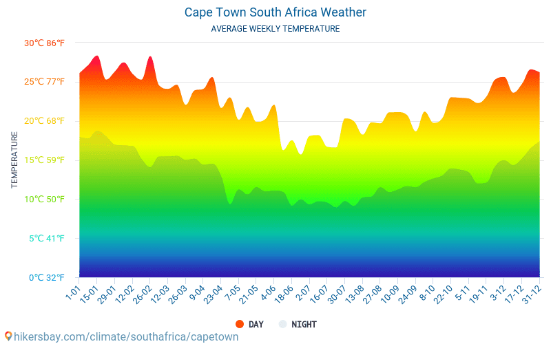 Cape Town - Average Monthly temperatures and weather 2015 - 2018 Average temperature in Cape Town over the years. Average Weather in Cape Town, South Africa.