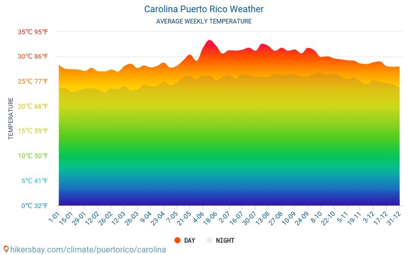 Carolina - Nhiệt độ trung bình hàng tháng và thời tiết 2015 - 2019 Nhiệt độ trung bình ở Carolina trong những năm qua. Thời tiết trung bình ở Carolina, Puerto Rico.