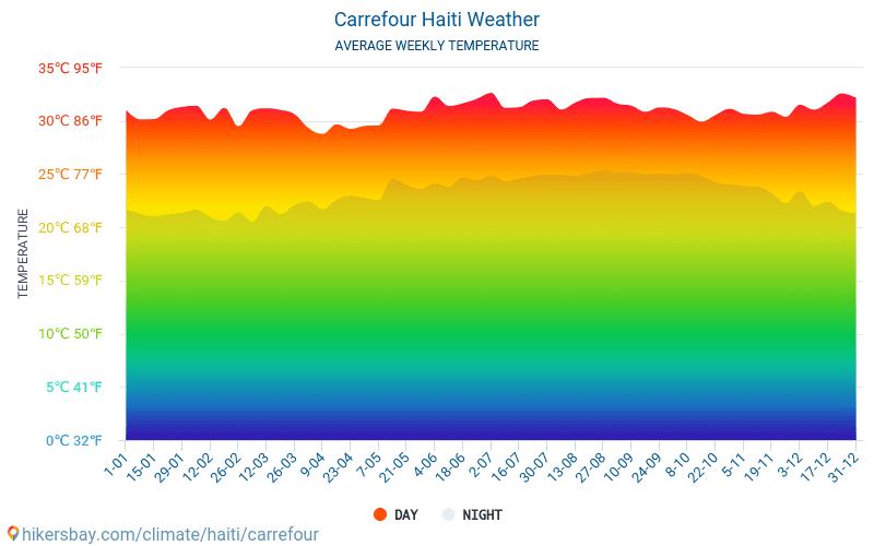 Carrefour - Météo et températures moyennes mensuelles 2015 - 2020 Température moyenne en Carrefour au fil des ans. Conditions météorologiques moyennes en Carrefour, Haïti.