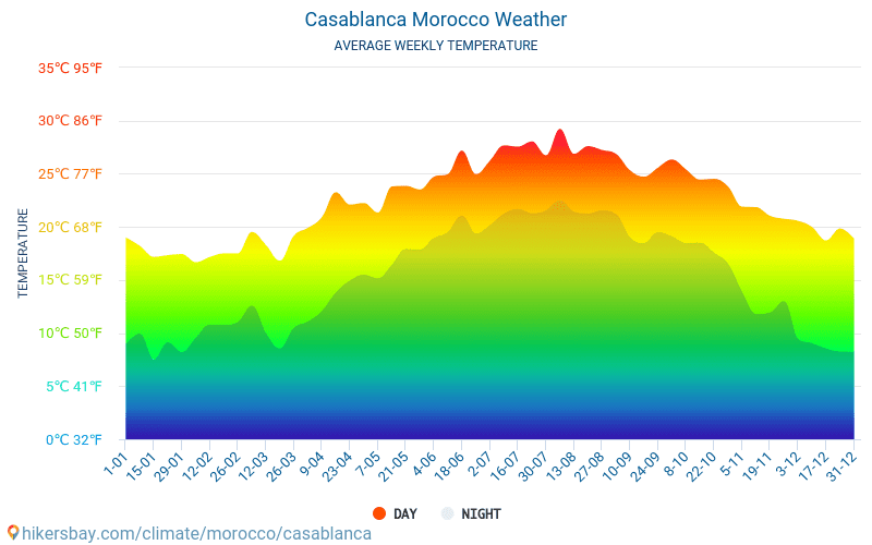 Casablanca - Average Monthly temperatures and weather 2015 - 2018 Average temperature in Casablanca over the years. Average Weather in Casablanca, Morocco.