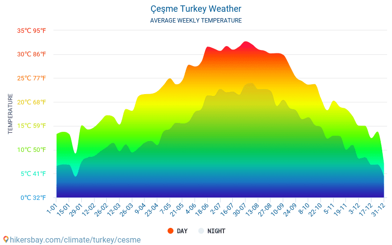 Çeşme - Average Monthly temperatures and weather 2015 - 2019 Average temperature in Çeşme over the years. Average Weather in Çeşme, Turkey.