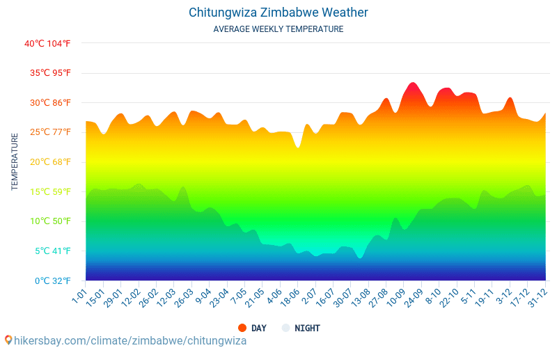 Chitungwiza - Average Monthly temperatures and weather 2015 - 2018 Average temperature in Chitungwiza over the years. Average Weather in Chitungwiza, Zimbabwe.