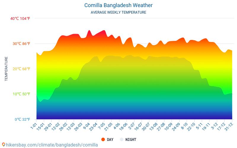Комилла - Среднемесячные значения температуры и Погода 2015 - 2019 Средняя температура в Комилла с годами. Средняя Погода в Комилла, Бангладеш.