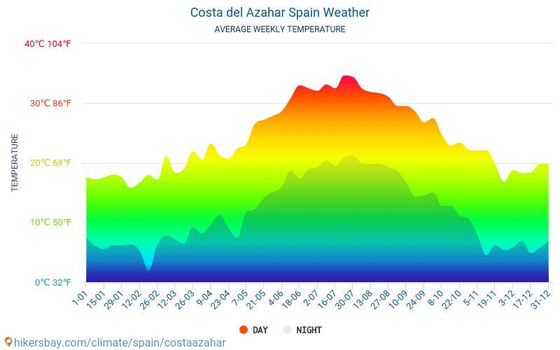 Коста Azahar - Середні щомісячні температури і погода 2015 - 2020 Середня температура в Коста Azahar протягом багатьох років. Середній Погодні в Коста Azahar, Іспанія.