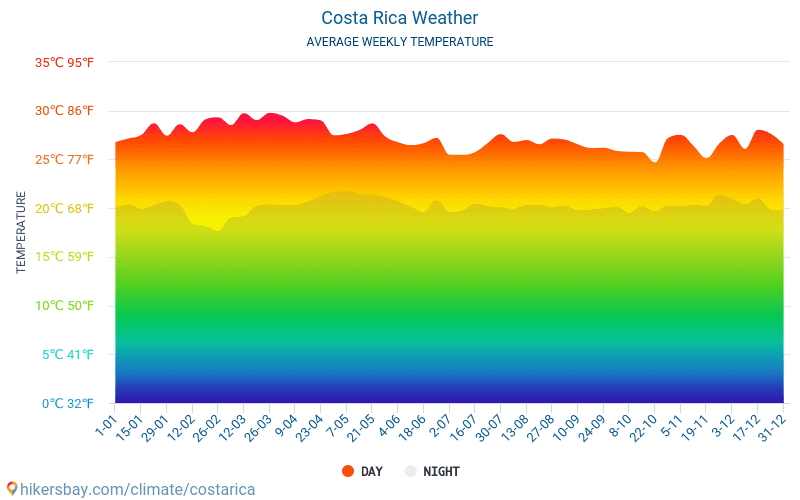 Costa Rica - Average Monthly temperatures and weather 2015 - 2018 Average temperature in Costa Rica over the years. Average Weather in Costa Rica.