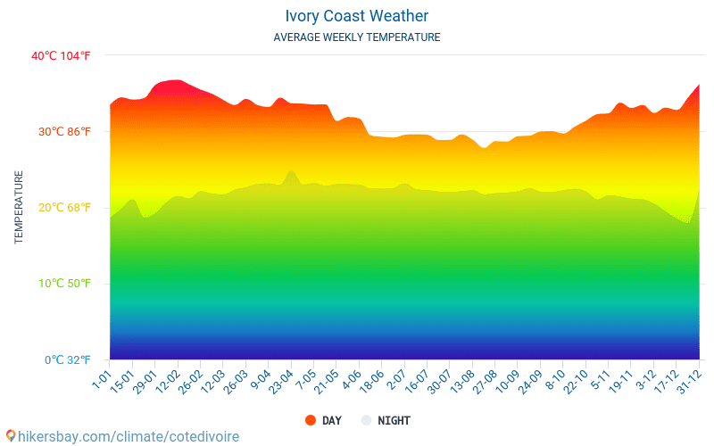 Ivory Coast - Average Monthly temperatures and weather 2015 - 2018 Average temperature in Ivory Coast over the years. Average Weather in Ivory Coast.