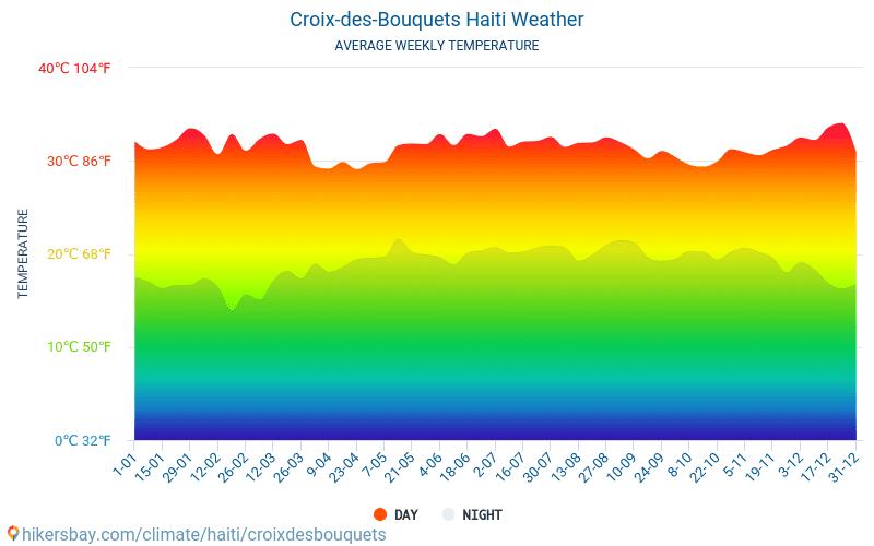 Croix-des-Bouquets - Средните месечни температури и времето 2015 - 2020 Средната температура в Croix-des-Bouquets през годините. Средно време в Croix-des-Bouquets, Хаити. hikersbay.com