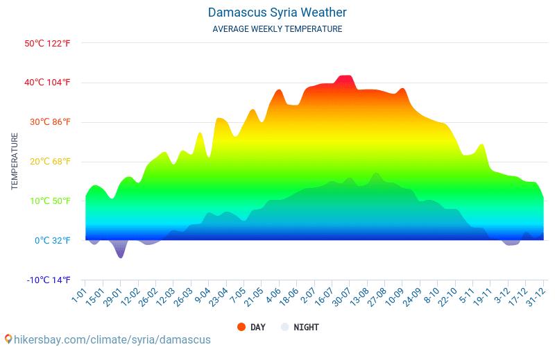 Damasco - Clima y temperaturas medias mensuales 2015 - 2018 Temperatura media en Damasco sobre los años. Tiempo promedio en Damasco, Siria.