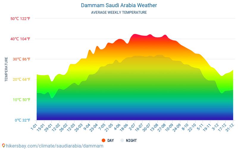 Ad-Dammam - Średnie miesięczne temperatury i pogoda 2015 - 2019 Średnie temperatury w Dammam w ubiegłych latach. Historyczna średnia pogoda w Dammam, Arabia Saudyjska.