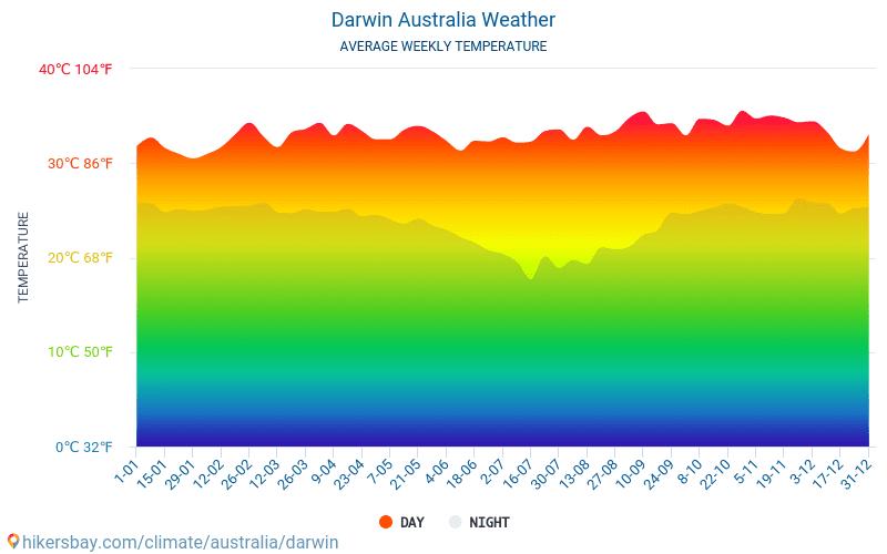 Darwin - Średnie miesięczne temperatury i pogoda 2015 - 2019 Średnie temperatury w Darwin w ubiegłych latach. Historyczna średnia pogoda w Darwin, Australia.