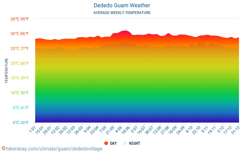 Dededo - Average Monthly temperatures and weather 2015 - 2018 Average temperature in Dededo over the years. Average Weather in Dededo, Guam.