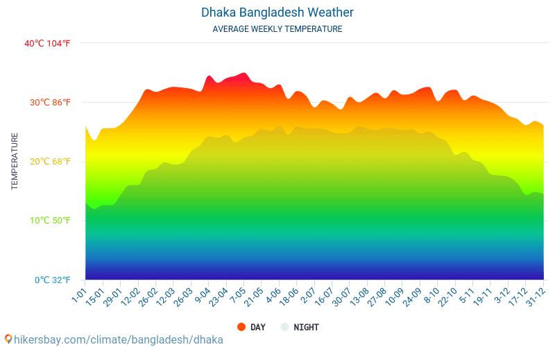 Дакка - Среднемесячные значения температуры и Погода 2015 - 2019 Средняя температура в Дакка с годами. Средняя Погода в Дакка, Бангладеш.