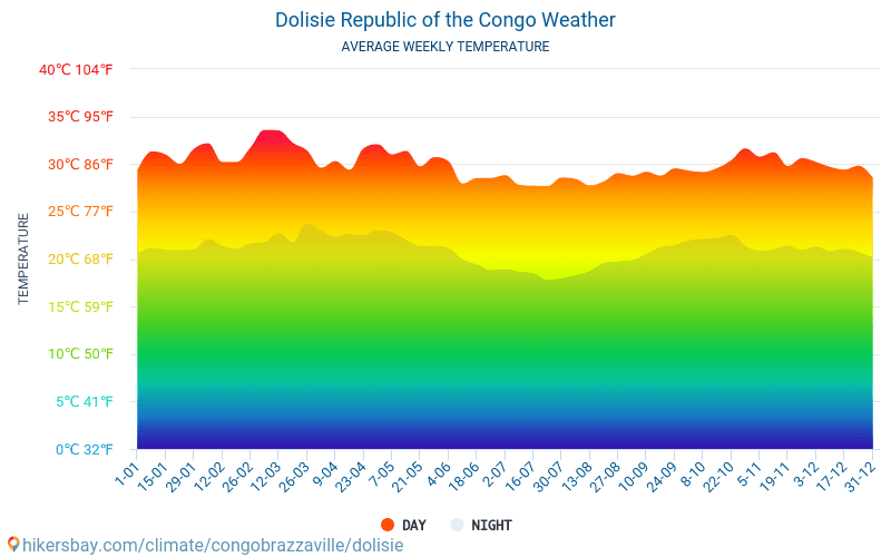 Dolisie - Average Monthly temperatures and weather 2015 - 2018 Average temperature in Dolisie over the years. Average Weather in Dolisie, Republic of the Congo.