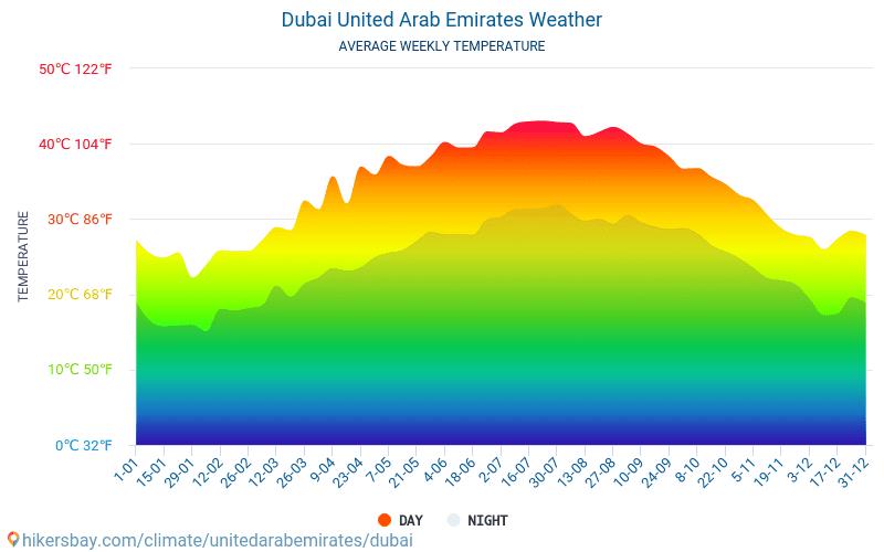 दुबई - औसत मासिक तापमान और मौसम 2015 - 2019 वर्षों से दुबई में औसत तापमान । दुबई, संयुक्त अरब अमीरात में औसत मौसम ।