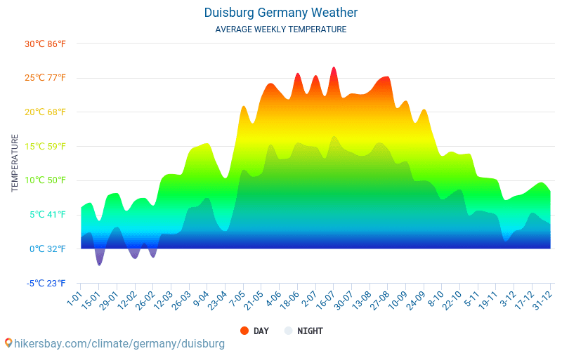 Duisburg - Average Monthly temperatures and weather 2015 - 2018 Average temperature in Duisburg over the years. Average Weather in Duisburg, Germany.