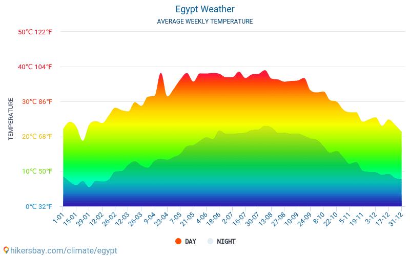 Egipt - Temperaturi medii lunare şi vreme 2015 - 2019 Temperatura medie în Egipt ani. Meteo medii în Egipt.