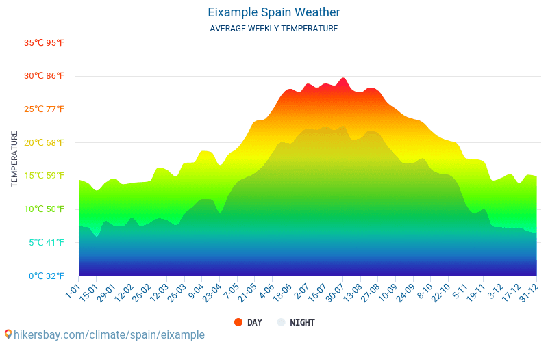 Eixample - Average Monthly temperatures and weather 2015 - 2019 Average temperature in Eixample over the years. Average Weather in Eixample, Spain.