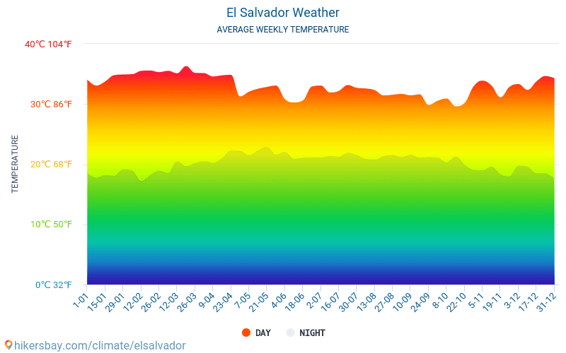 El Salvador - Average Monthly temperatures and weather 2015 - 2018 Average temperature in El Salvador over the years. Average Weather in El Salvador.