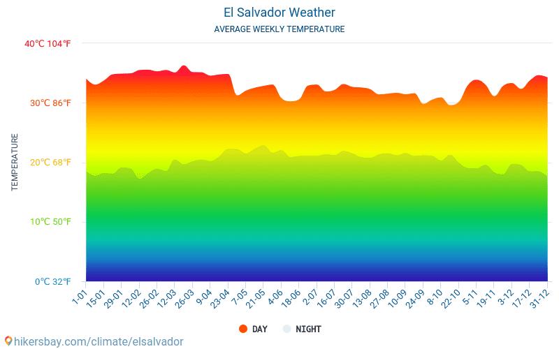 El Salvador - Clima y temperaturas medias mensuales 2015 - 2018 Temperatura media en El Salvador sobre los años. Tiempo promedio en El Salvador.