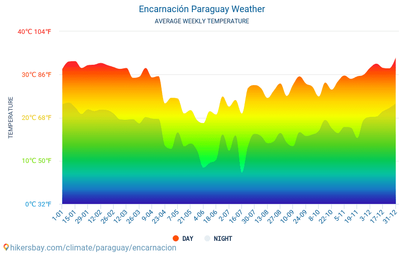 Encarnación - Clima y temperaturas medias mensuales 2015 - 2018 Temperatura media en Encarnación sobre los años. Tiempo promedio en Encarnación, Paraguay.