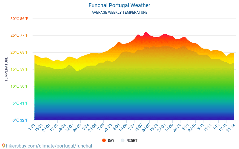 Фуншал - Среднемесячные значения температуры и Погода 2015 - 2018 Средняя температура в Фуншал с годами. Средняя Погода в Фуншал, Португалия.