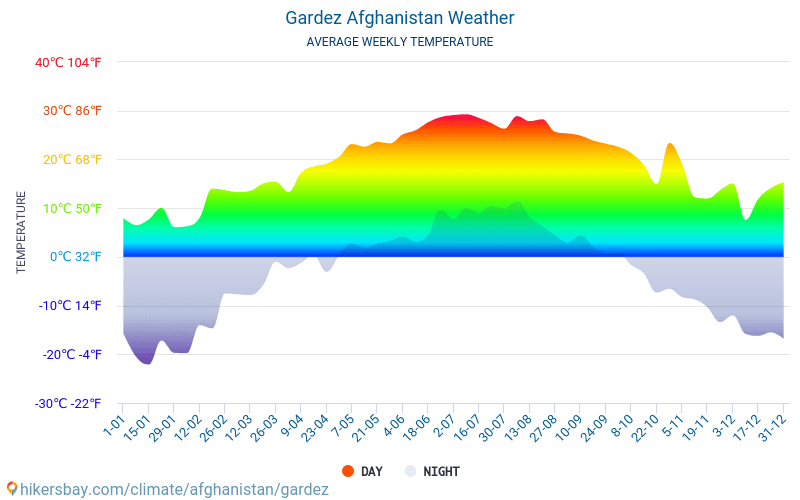 Gardez - Average Monthly temperatures and weather 2015 - 2018 Average temperature in Gardez over the years. Average Weather in Gardez, Afghanistan.