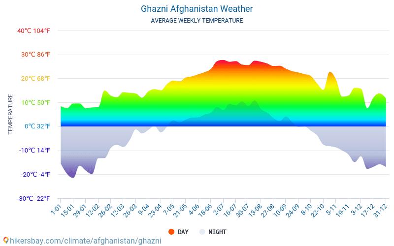 ガズニー - 毎月の平均気温と天気 2015 - 2018 長年にわたり ガズニー の平均気温。 ガズニー, アフガニスタン の平均天気予報。