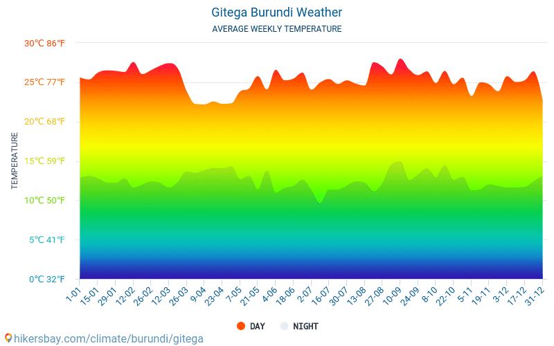 Gitega - Średnie miesięczne temperatury i pogoda 2015 - 2018 Średnie temperatury w Gitega w ubiegłych latach. Historyczna średnia pogoda w Gitega, Burundi.
