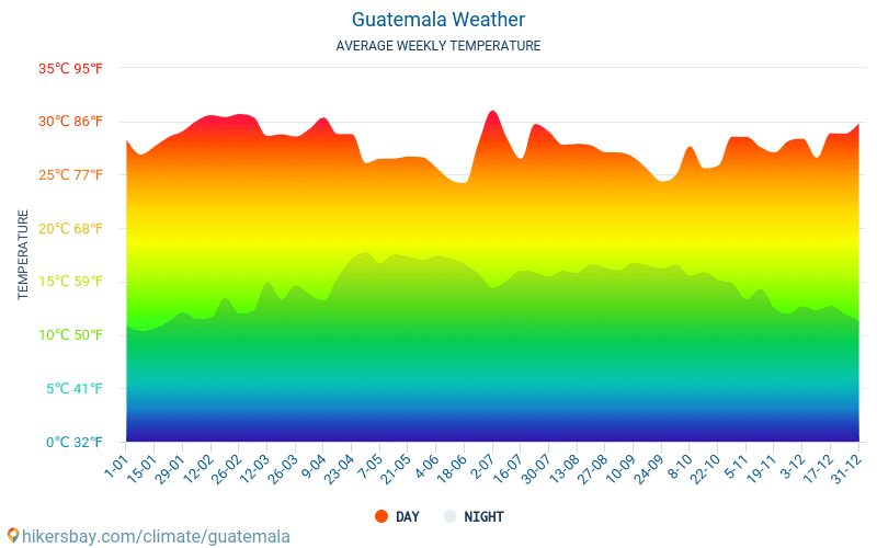 Guatemala - Average Monthly temperatures and weather 2015 - 2018 Average temperature in Guatemala over the years. Average Weather in Guatemala.